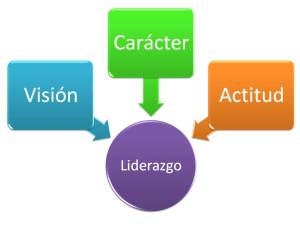 concepto-de-liderazgo